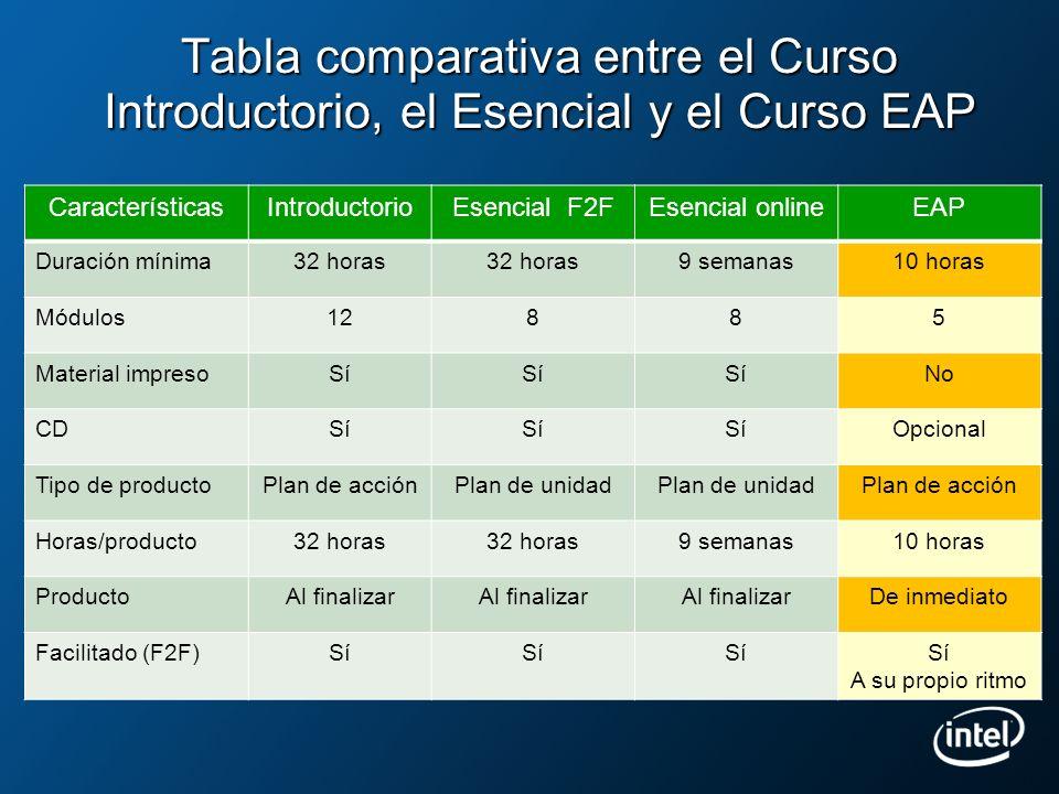 Tabla comparativa entre el Curso Introductorio, el Esencial y el Curso EAP
