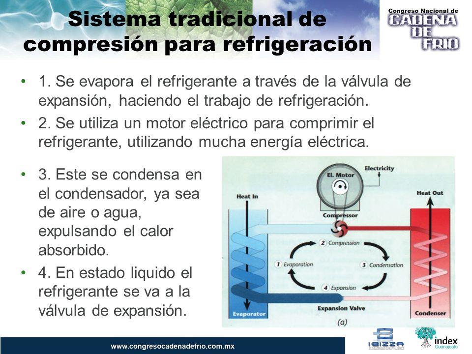 Sistema de Cogeneración con Amoniaco para Refrigeración