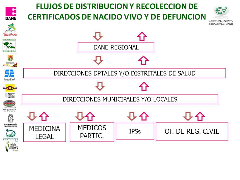 FLUJOS DE DISTRIBUCION Y RECOLECCION DE CERTIFICADOS DE NACIDO VIVO Y DE DEFUNCION