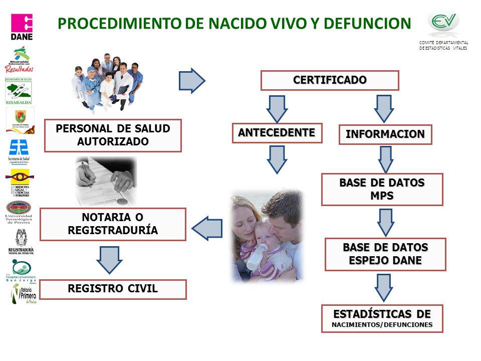 PROCEDIMIENTO DE NACIDO VIVO Y DEFUNCION