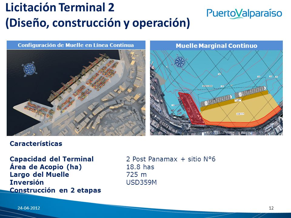 Configuración de Muelle en Línea Continua Muelle Marginal Continuo