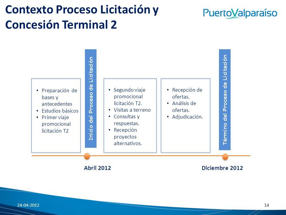 Inicio del Proceso de Licitación Término del Proceso de Licitación