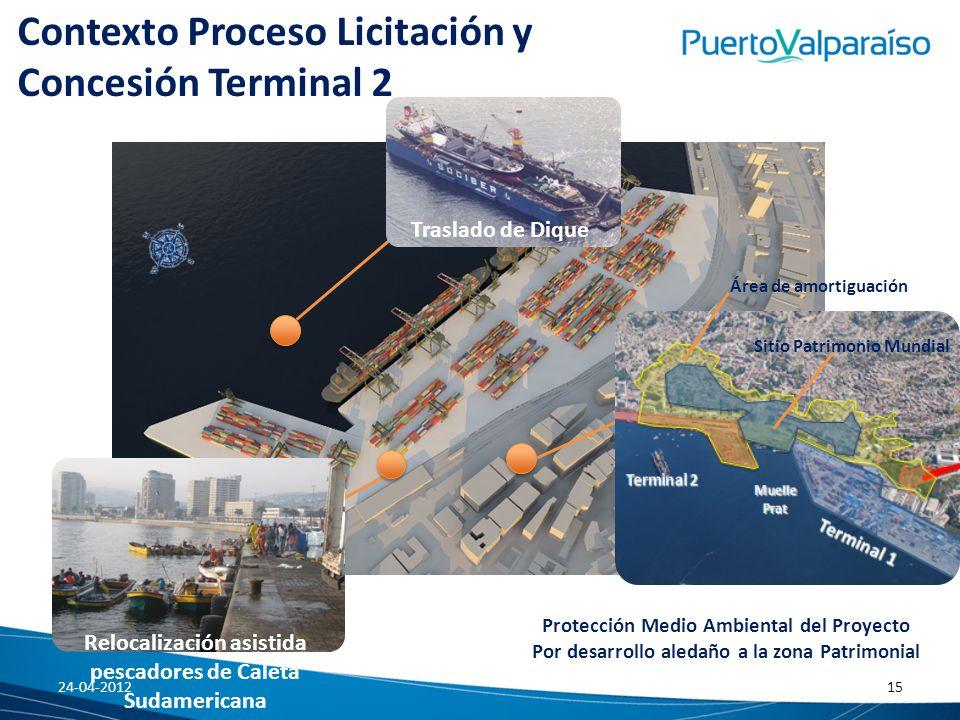 Contexto Proceso Licitación y Concesión Terminal 2