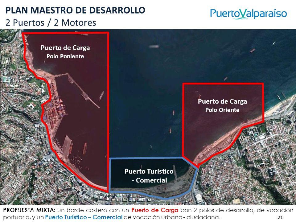 PLAN MAESTRO DE DESARROLLO 2 Puertos / 2 Motores