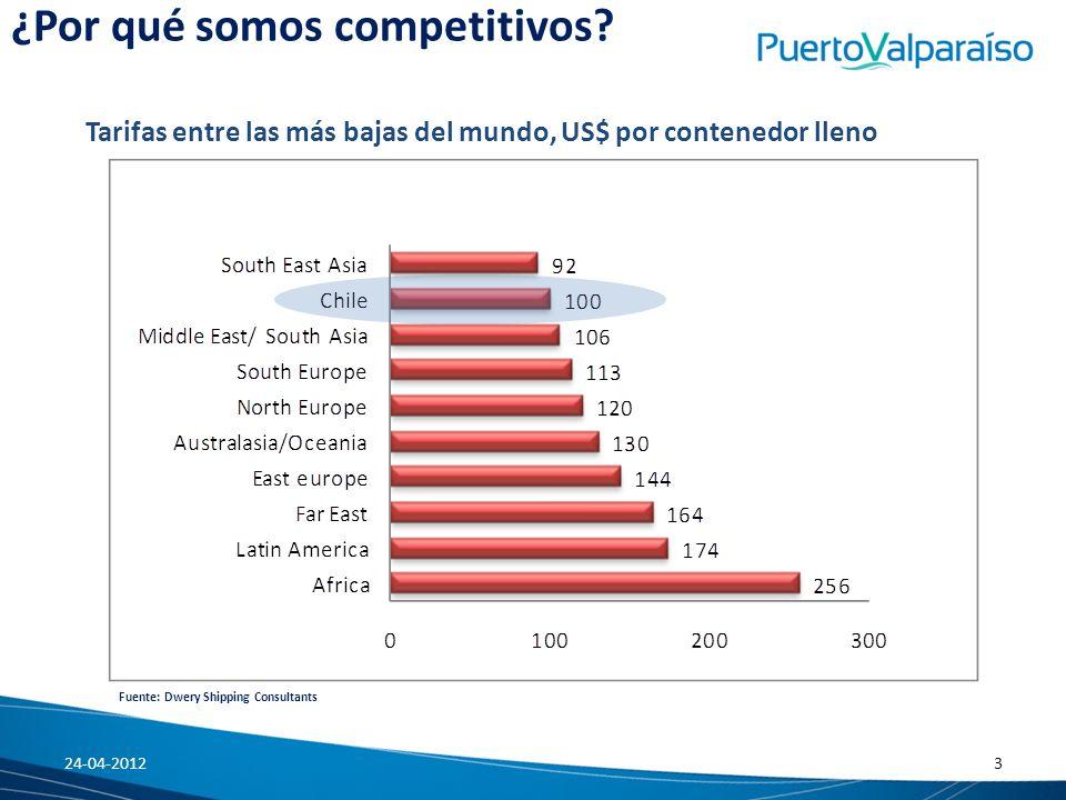 ¿Por qué somos competitivos