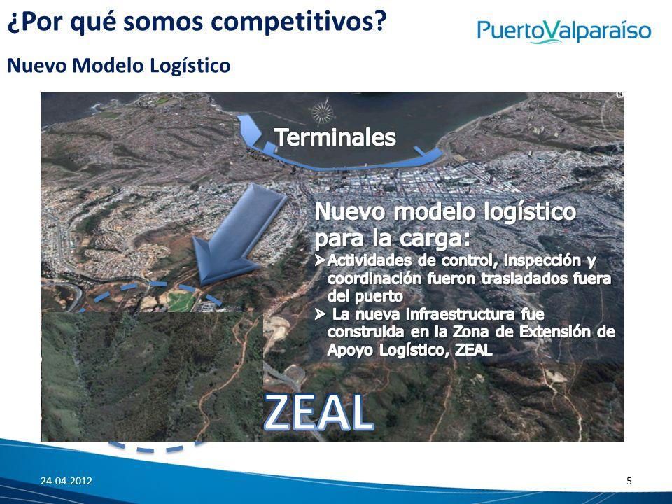 ZEAL ¿Por qué somos competitivos Nuevo Modelo Logístico Terminales
