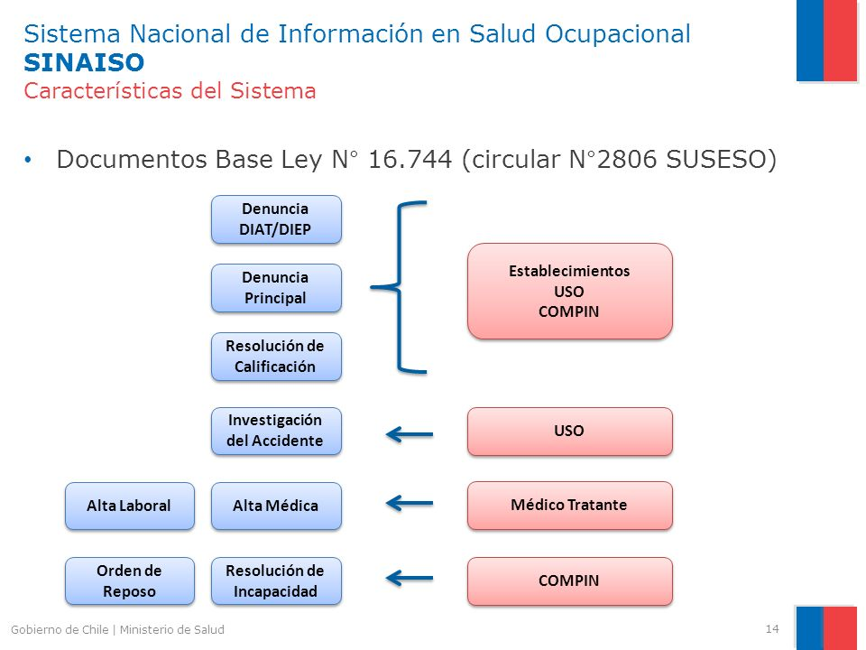 Documentos Base Ley N° 16.744 (circular N°2806 SUSESO)