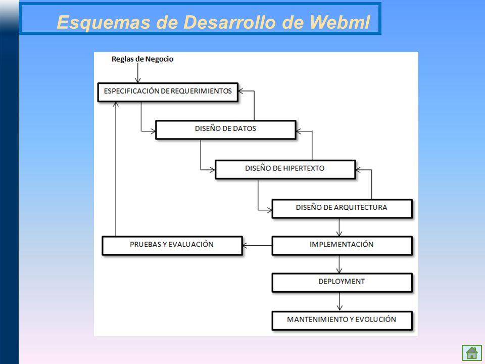 Esquemas de Desarrollo de Webml