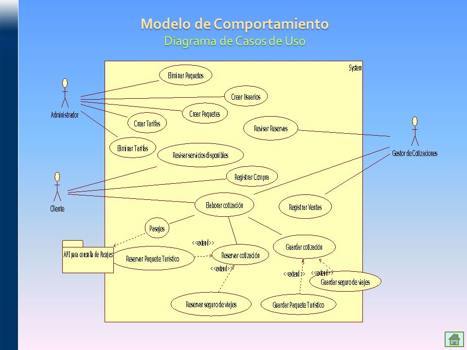 Modelo de Comportamiento