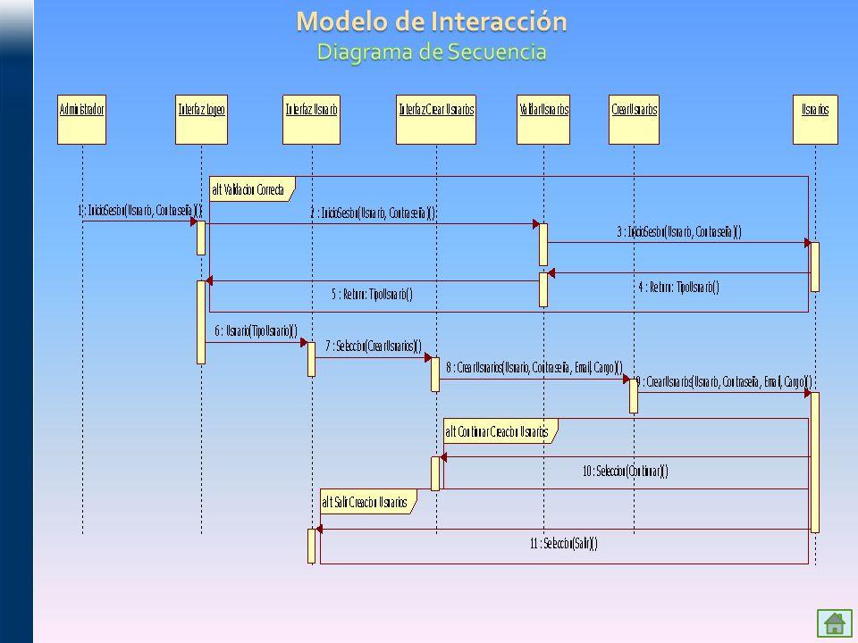 Modelo de Interacción Diagrama de Secuencia