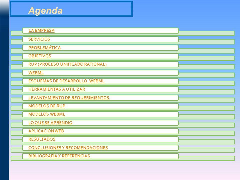 Agenda LA EMPRESA SERVICIOS PROBLEMÁTICA OBJETIVOS