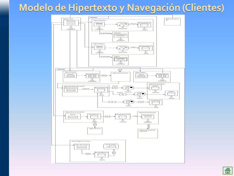 Modelo de Hipertexto y Navegación (Clientes)
