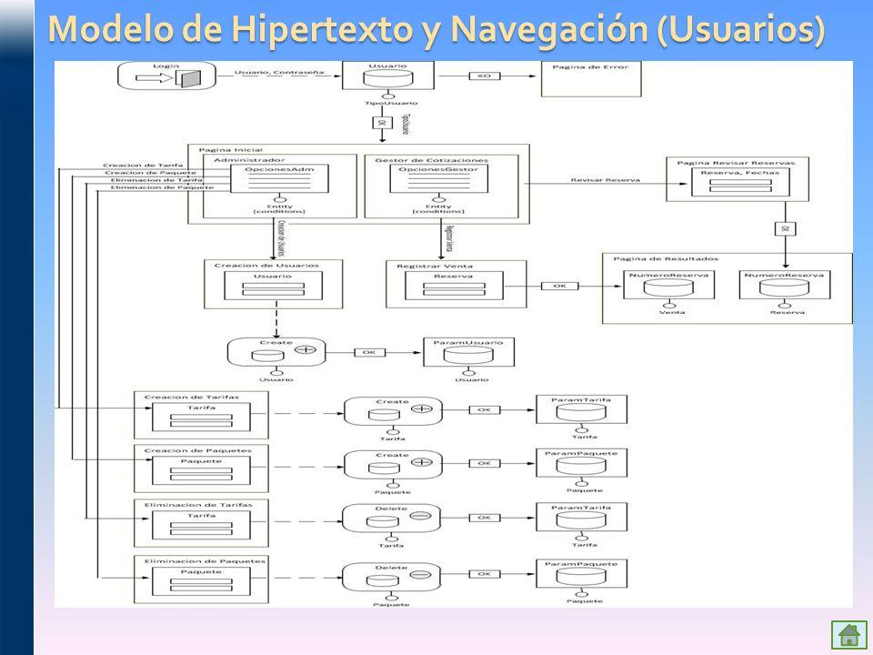 Modelo de Hipertexto y Navegación (Usuarios)