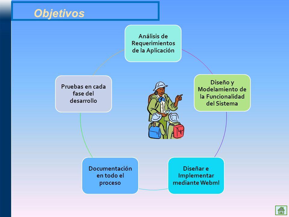 Objetivos Análisis de Requerimientos de la Aplicación