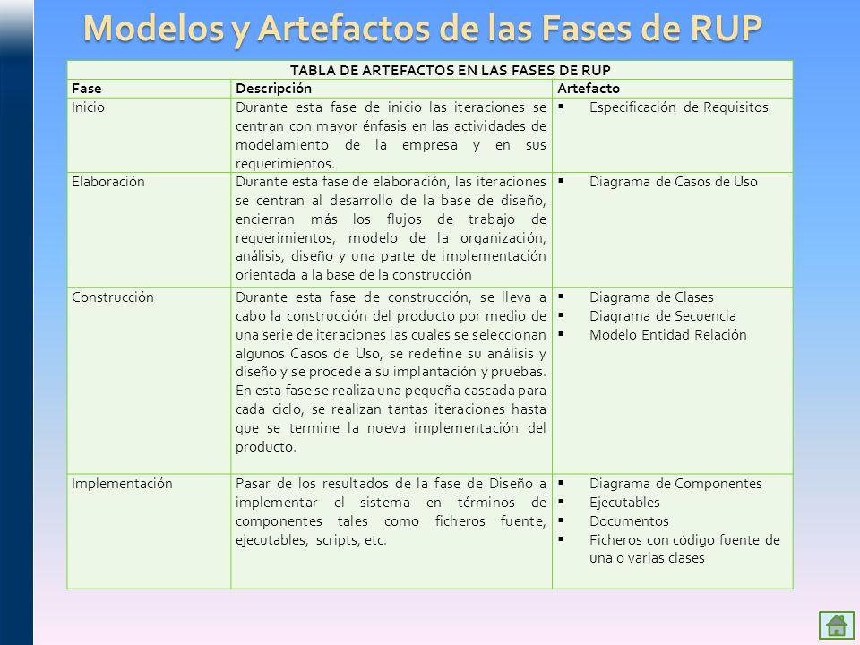 Modelos y Artefactos de las Fases de RUP