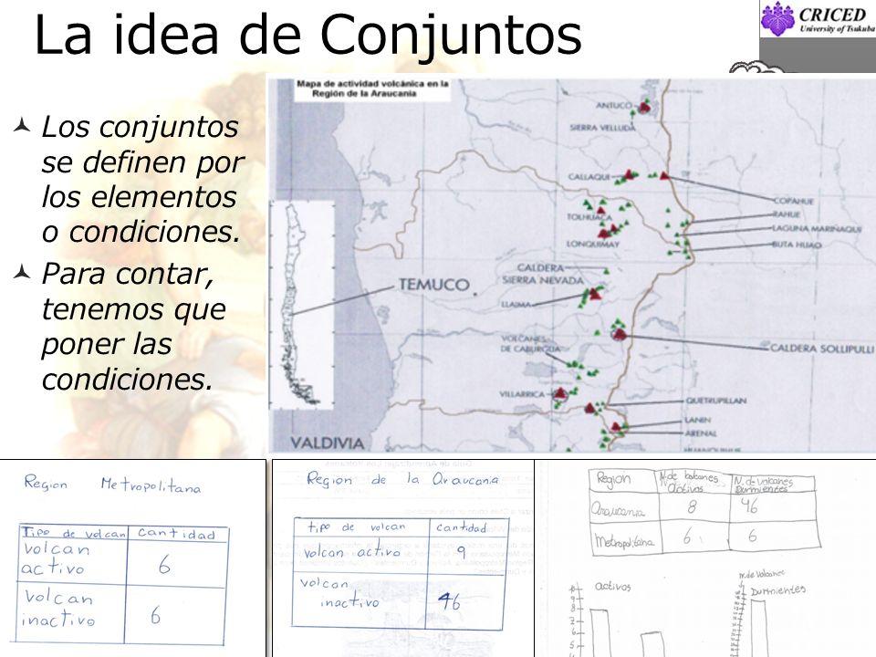 La idea de Conjuntos Los conjuntos se definen por los elementos o condiciones.