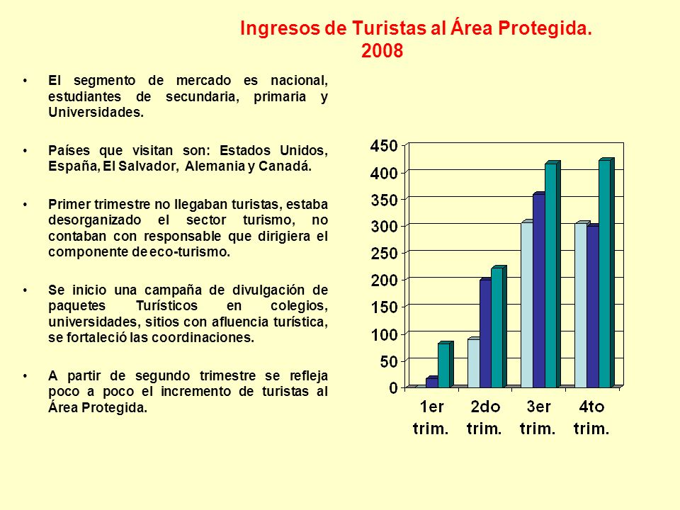 Ingresos de Turistas al Área Protegida. 2008