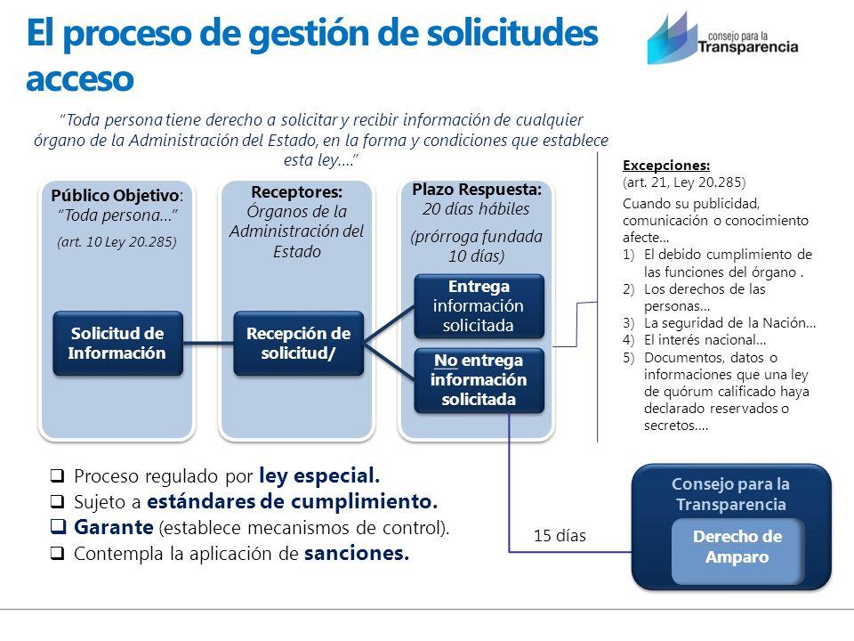 El proceso de gestión de solicitudes acceso