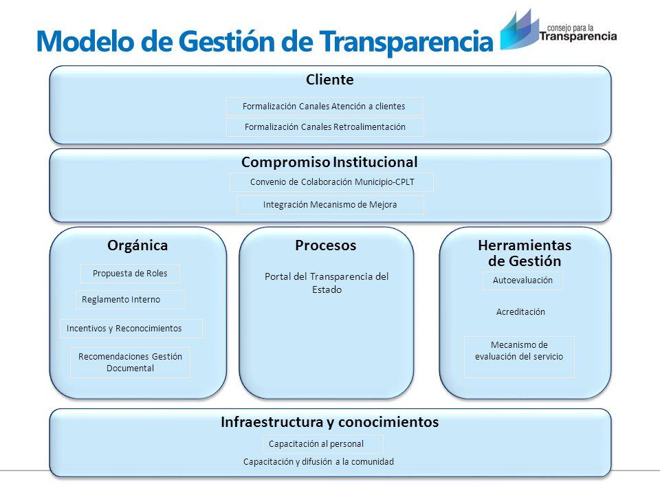 Modelo de Gestión de Transparencia