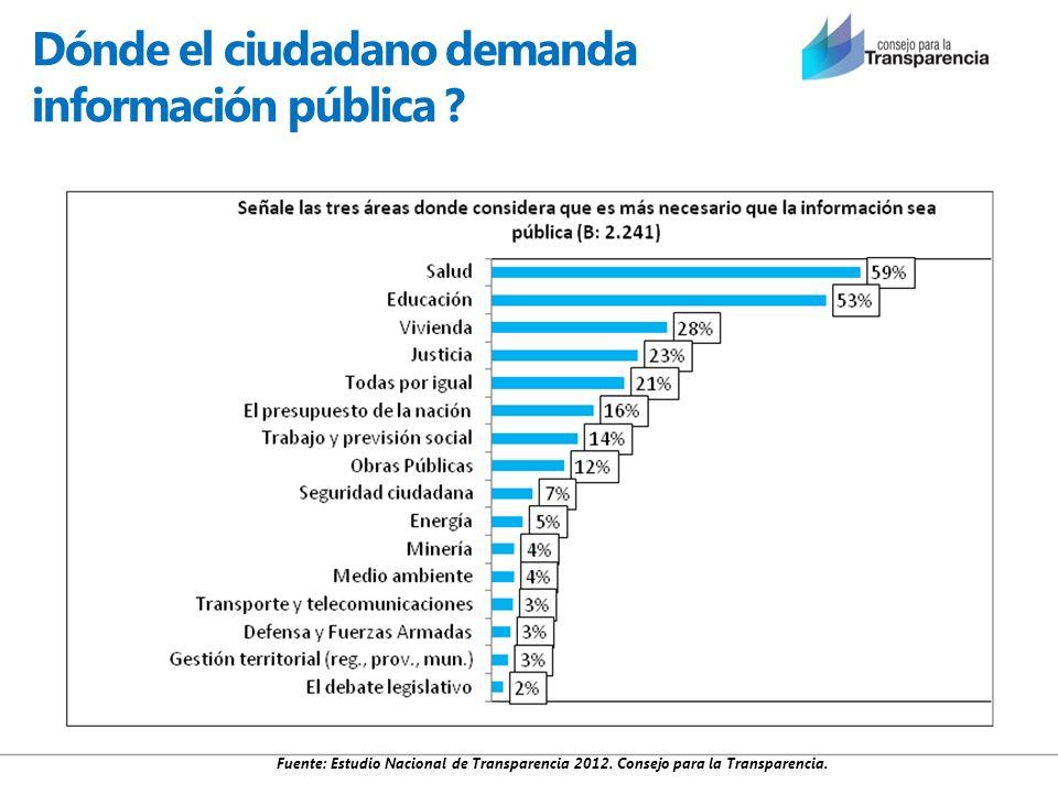 Dónde el ciudadano demanda información pública