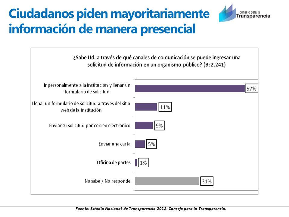 Ciudadanos piden mayoritariamente información de manera presencial