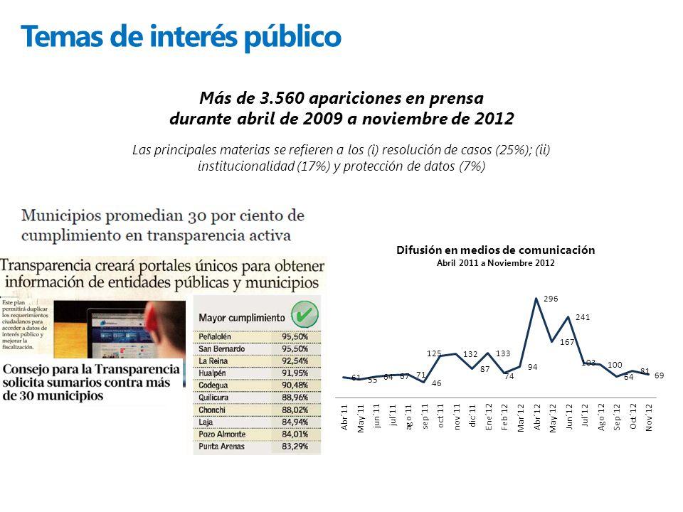Temas de interés público