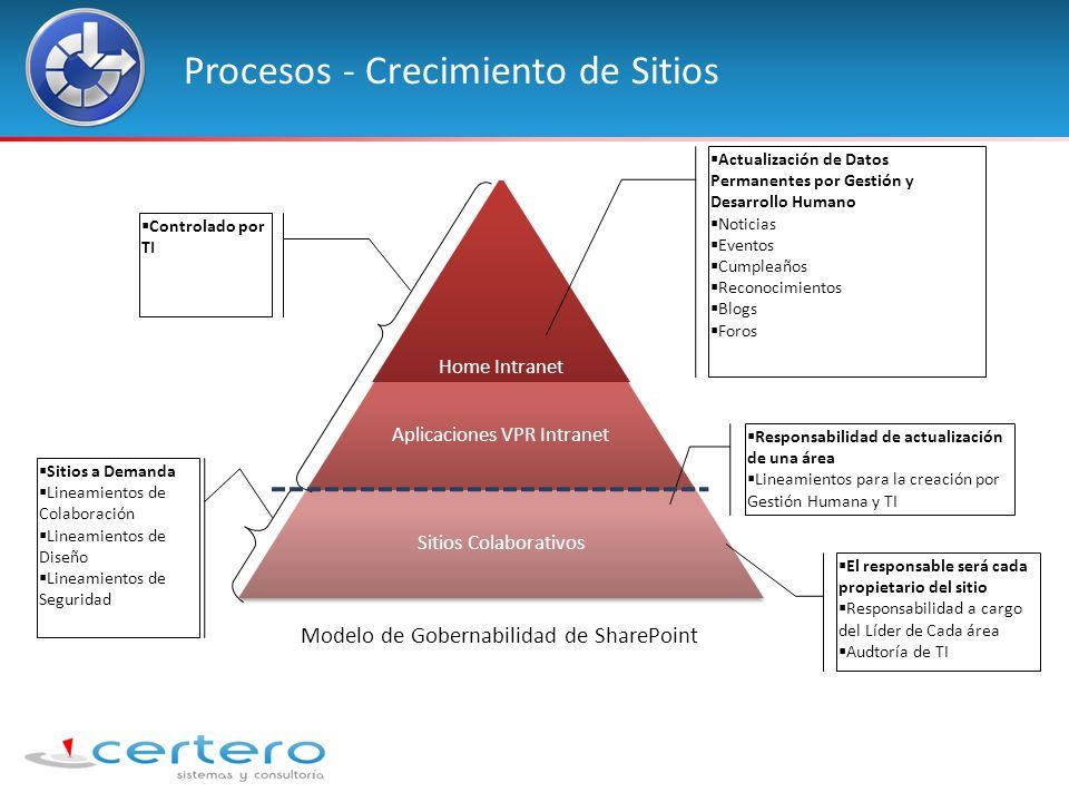 Procesos - Crecimiento de Sitios