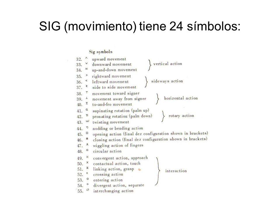 SIG (movimiento) tiene 24 símbolos: