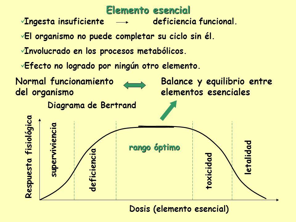 Respuesta fisiológica Dosis (elemento esencial)