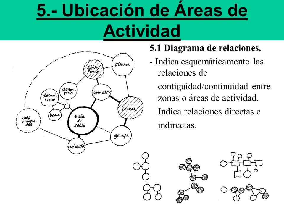 5.- Ubicación de Áreas de Actividad