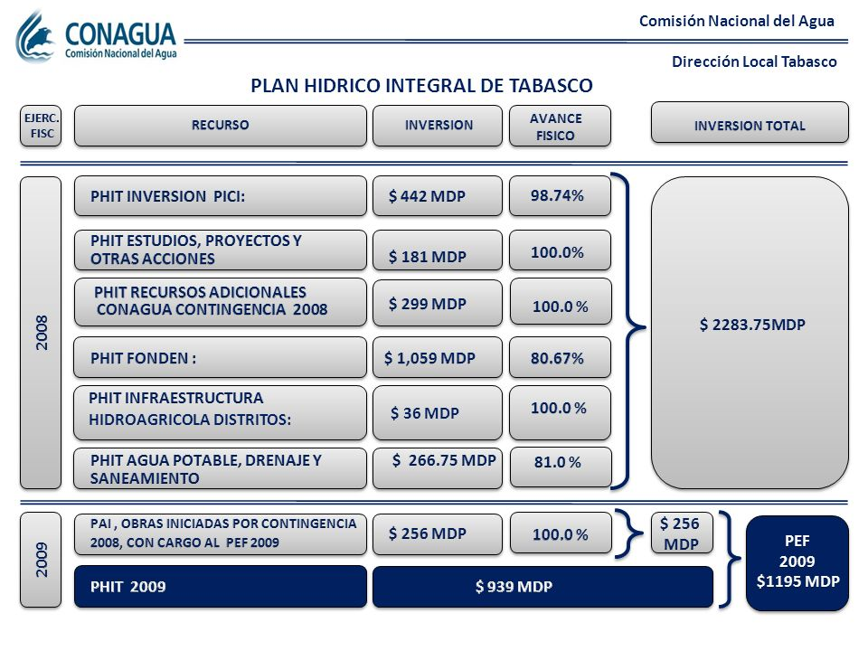 PLAN HIDRICO INTEGRAL DE TABASCO