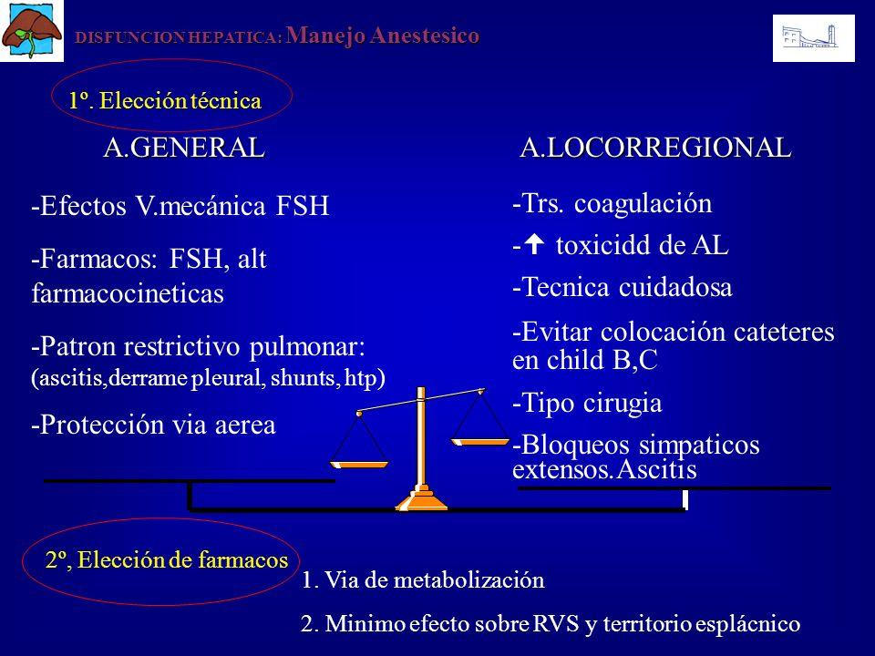 -Efectos V.mecánica FSH -Farmacos: FSH, alt farmacocineticas