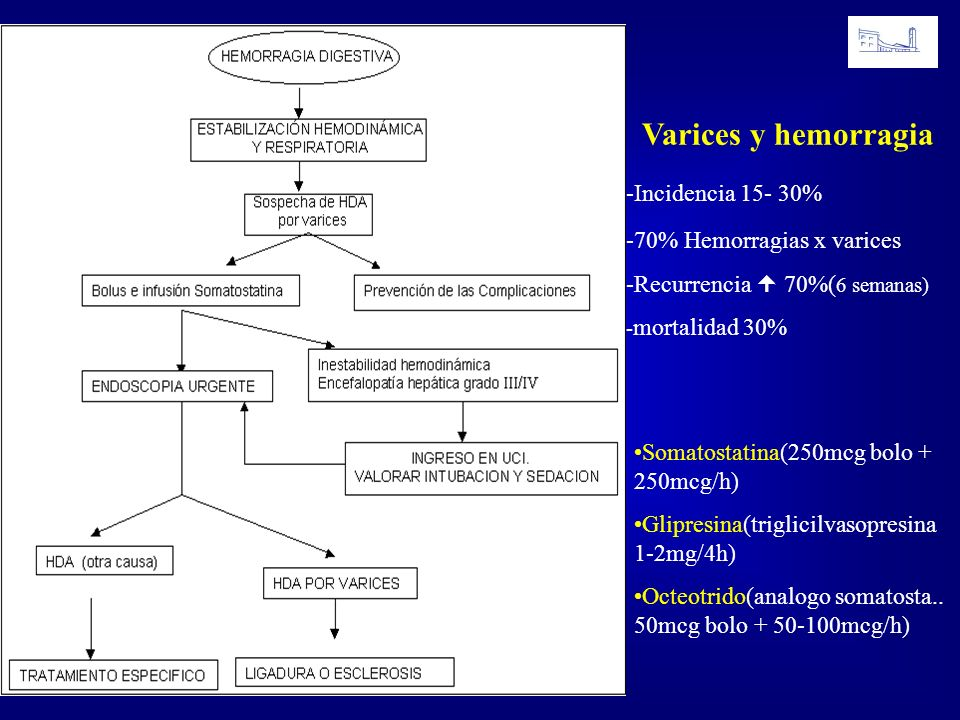 Varices y hemorragia -Incidencia 15- 30% -70% Hemorragias x varices