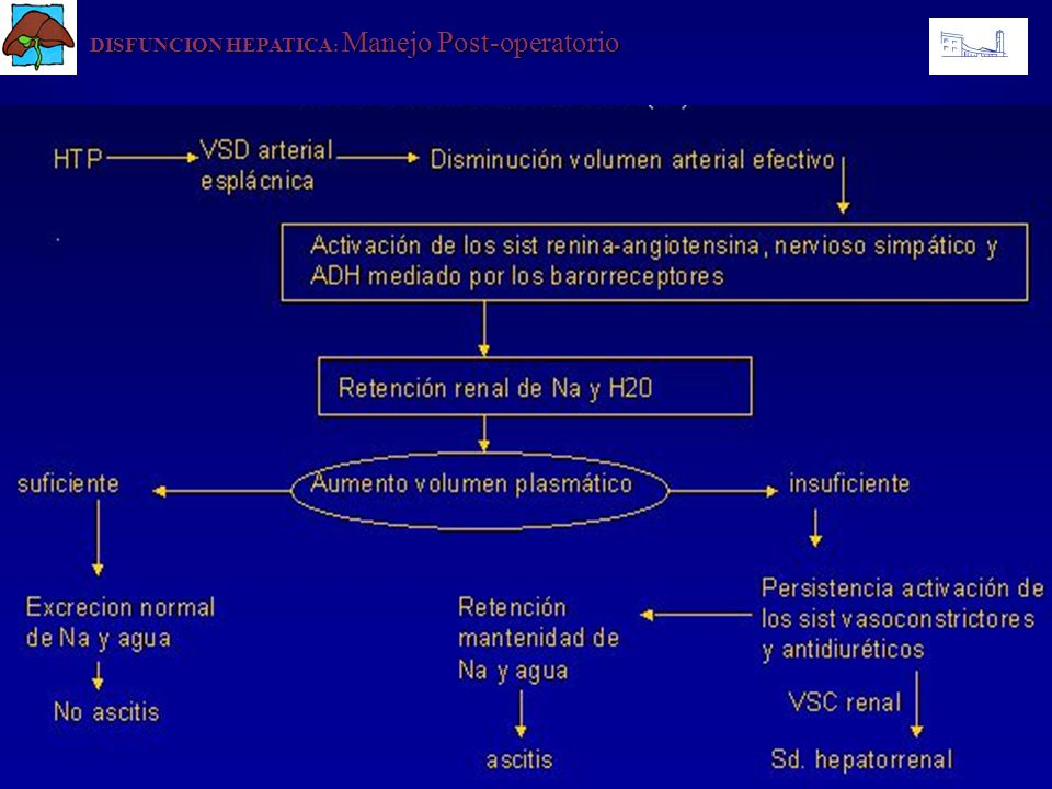 DISFUNCION HEPATICA: Manejo Post-operatorio