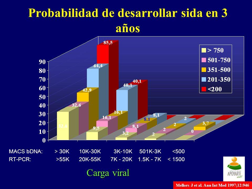 Probabilidad de desarrollar sida en 3 años