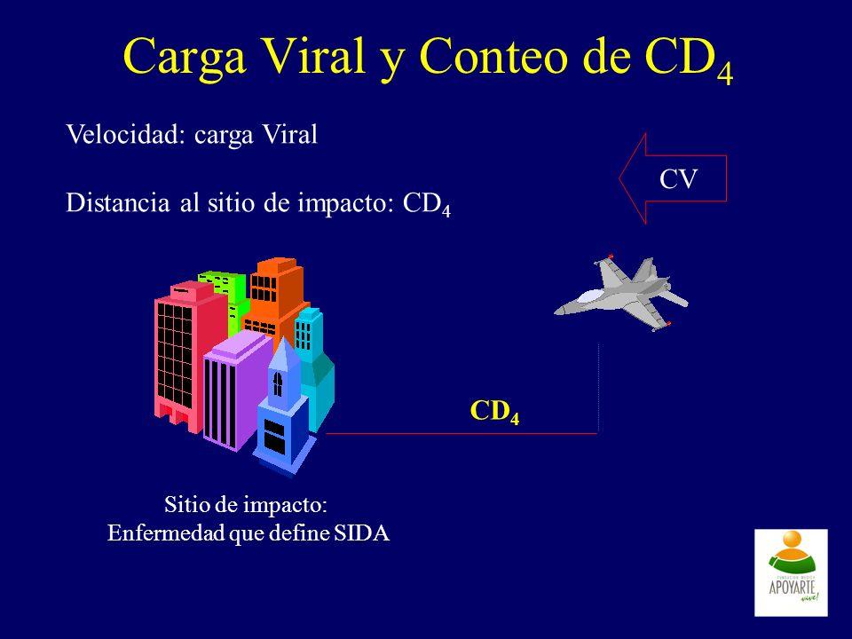 Carga Viral y Conteo de CD4