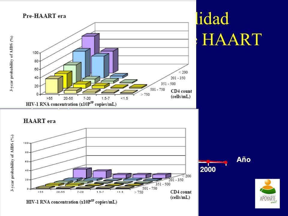 Descenso en morbilidad desde la introducción de HAART