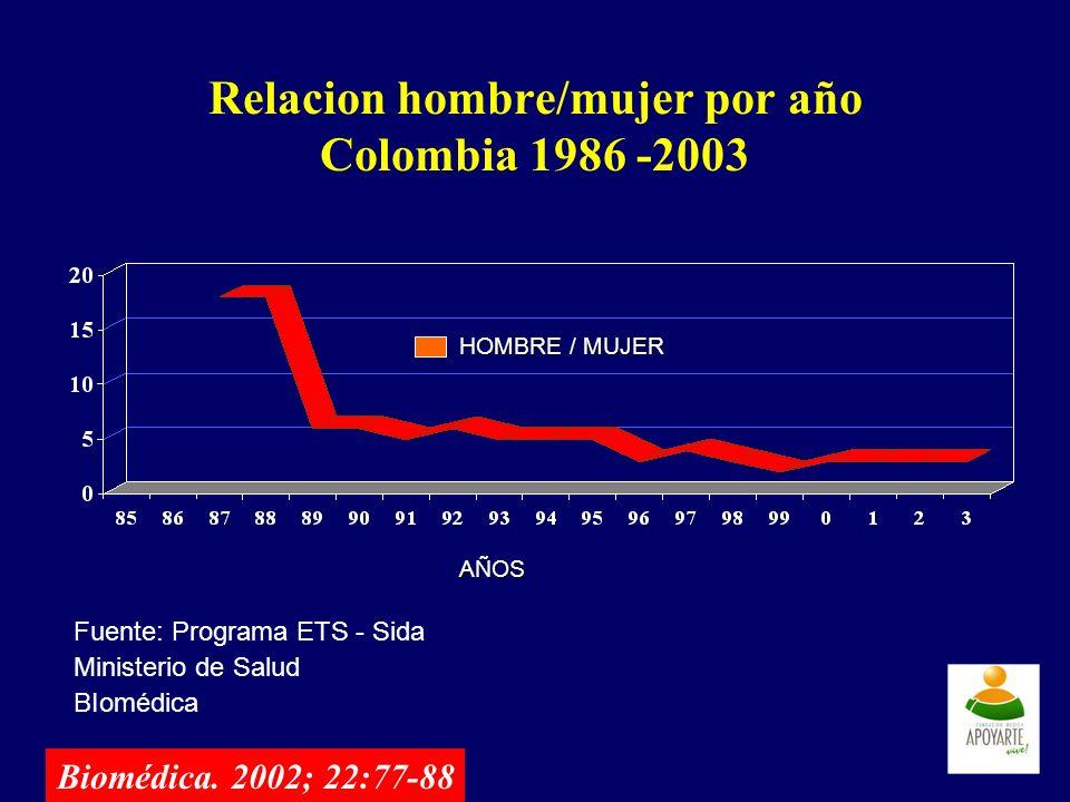 Relacion hombre/mujer por año Colombia 1986 -2003