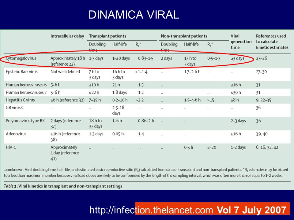 DINAMICA VIRAL http://infection.thelancet.com Vol 7 July 2007