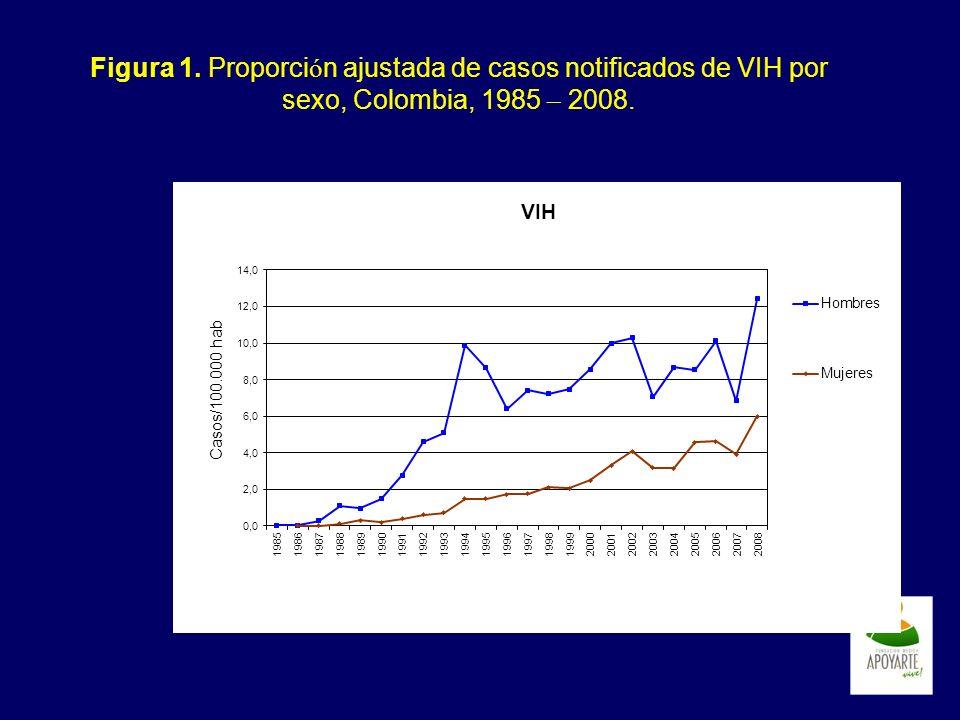 Figura 1. Proporción ajustada de casos notificados de VIH por sexo, Colombia, 1985 – 2008.