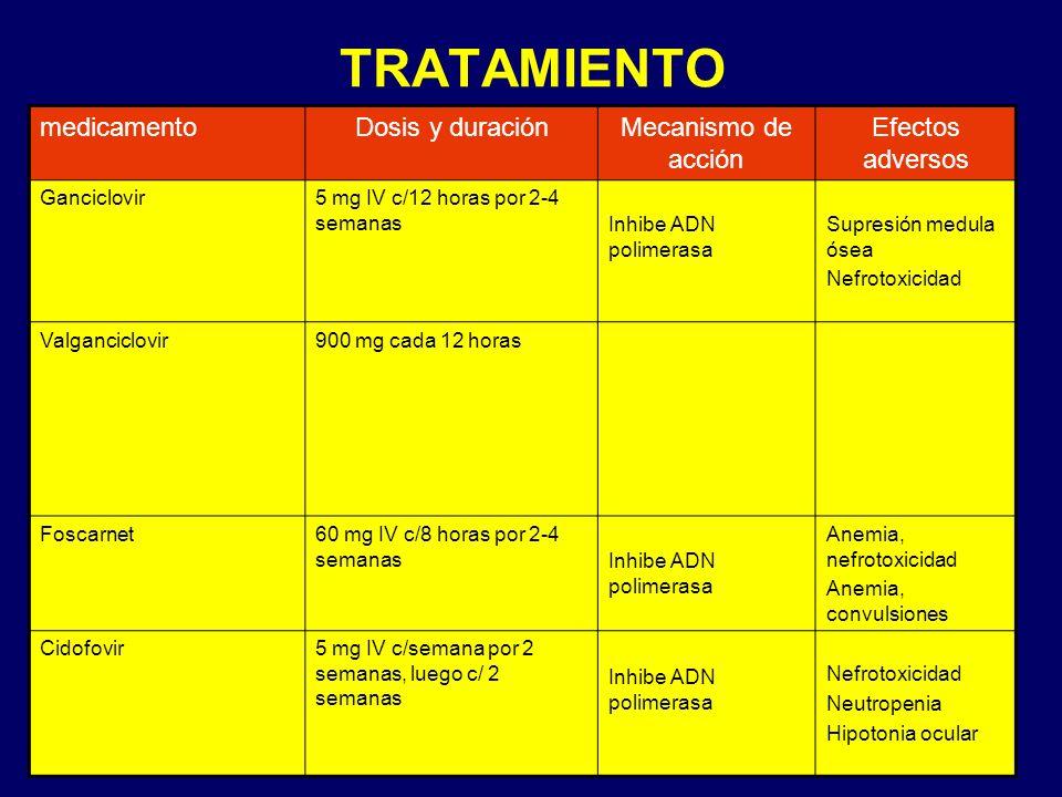 TRATAMIENTO medicamento Dosis y duración Mecanismo de acción