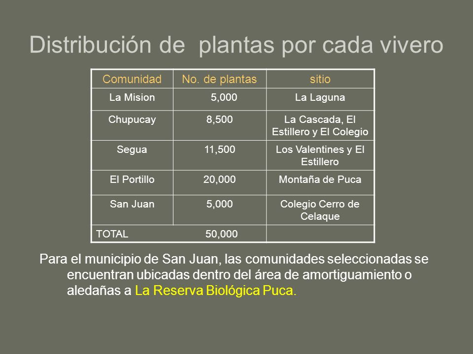 Distribución de plantas por cada vivero