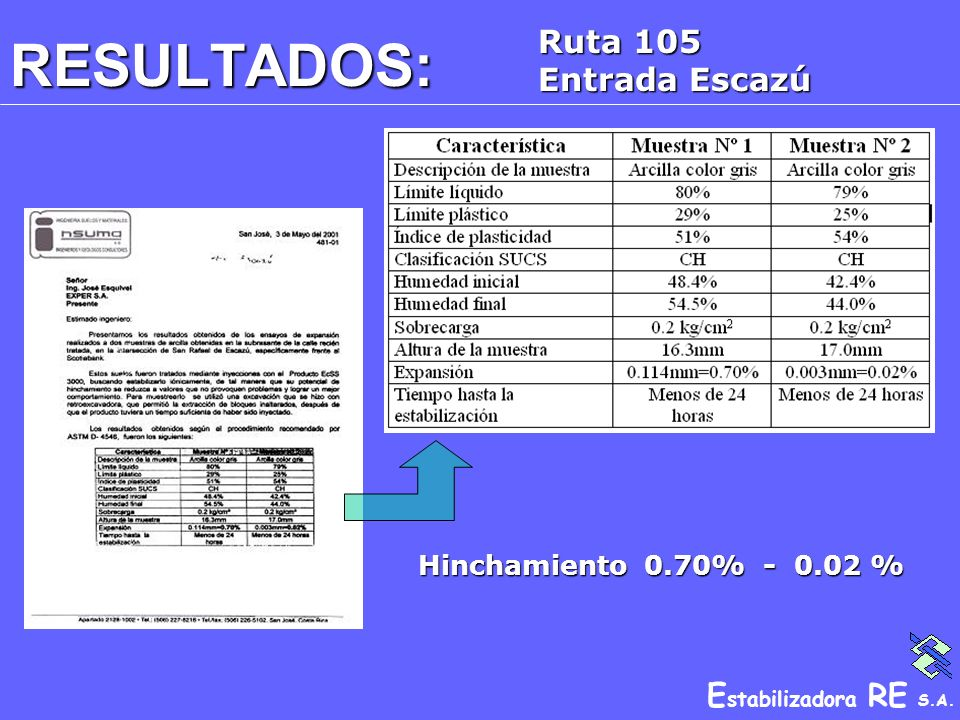 Ruta 105 Entrada Escazú RESULTADOS: Hinchamiento 0.70% - 0.02 %