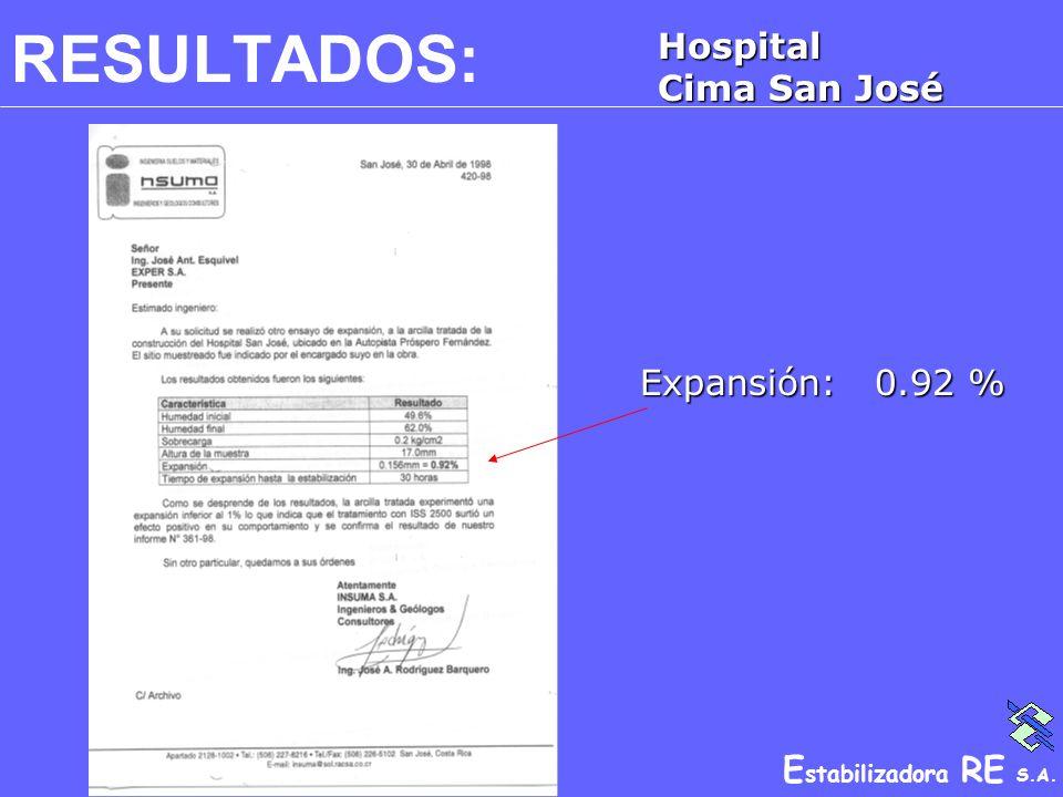 RESULTADOS: Hospital Cima San José Expansión: 0.92 %