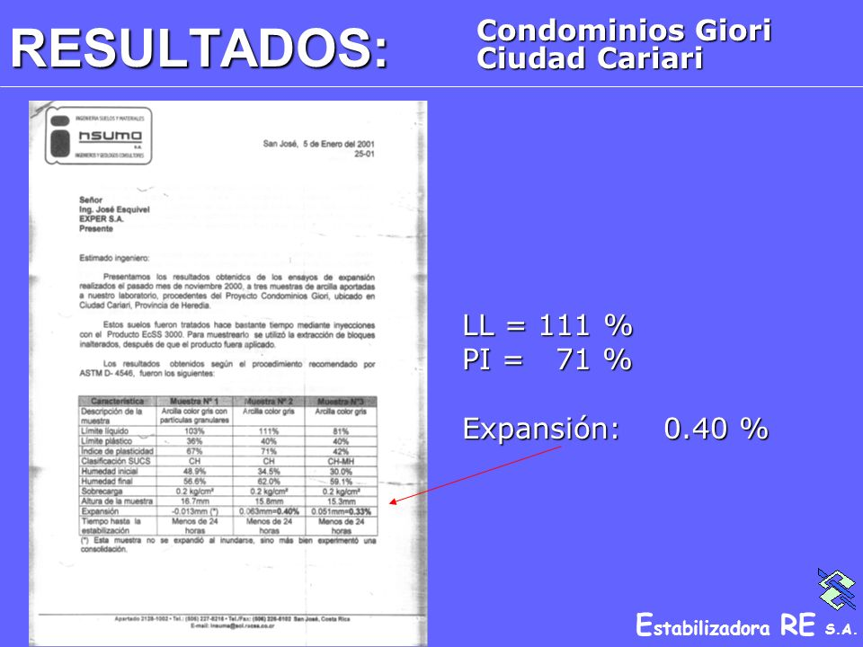 RESULTADOS: Condominios Giori Ciudad Cariari LL = 111 % PI = 71 %