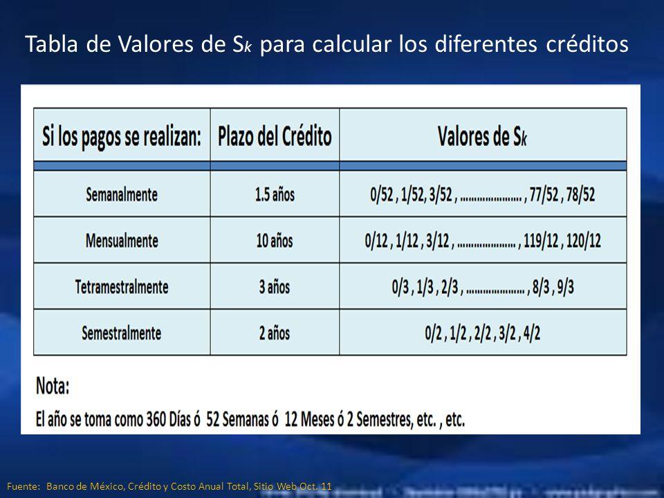Tabla de Valores de Sk para calcular los diferentes créditos