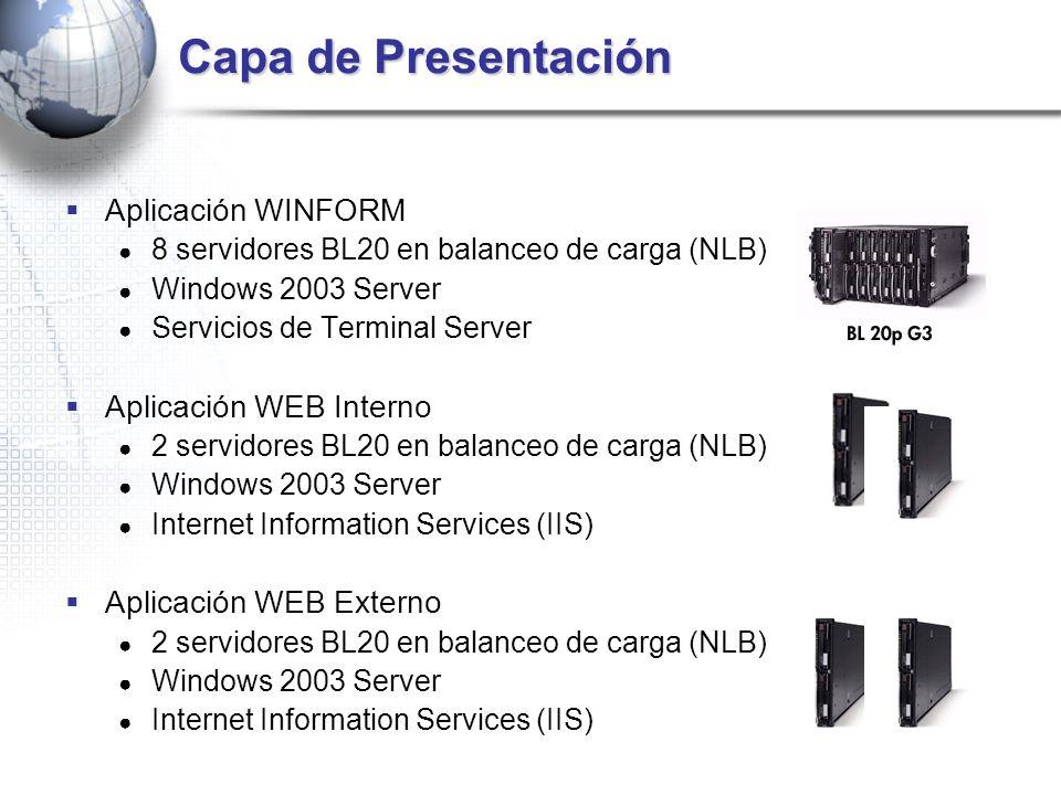 Capa de Presentación Aplicación WINFORM Aplicación WEB Interno