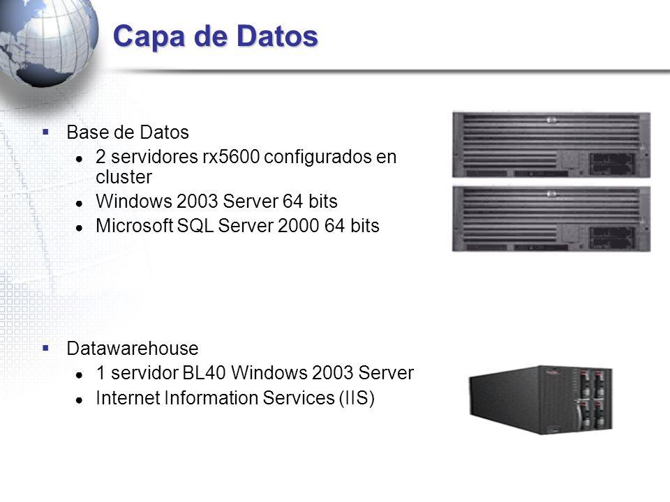 Capa de Datos Base de Datos