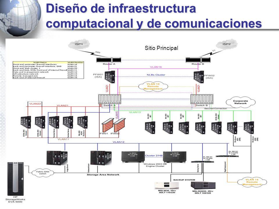 Diseño de infraestructura computacional y de comunicaciones