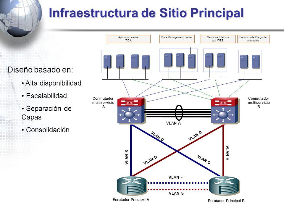 Infraestructura de Sitio Principal